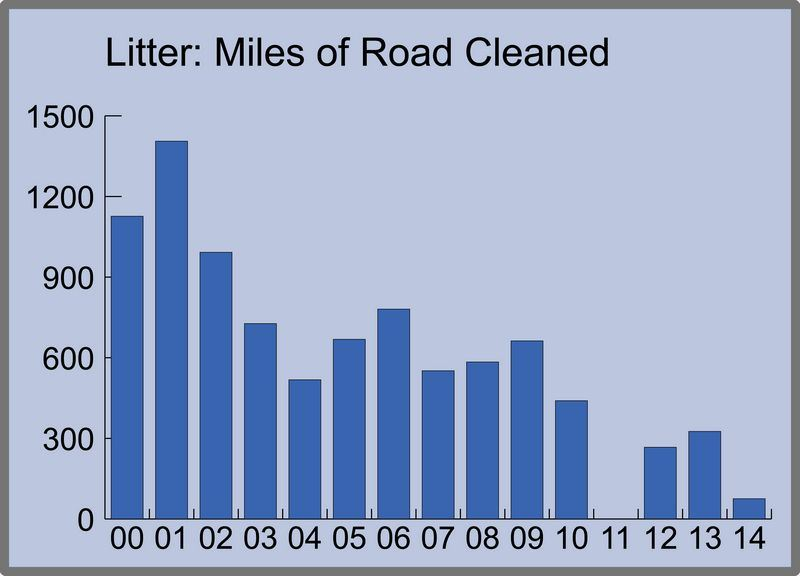 Chart of Annual Miles of Road Cleaned