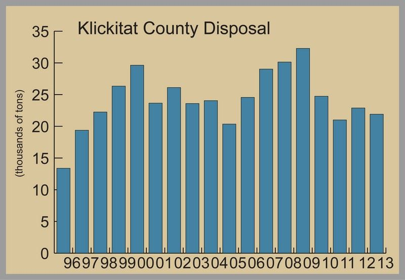 Chart of Annual County Disposal