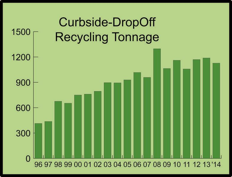 Chart of Annual Curbside Recycling