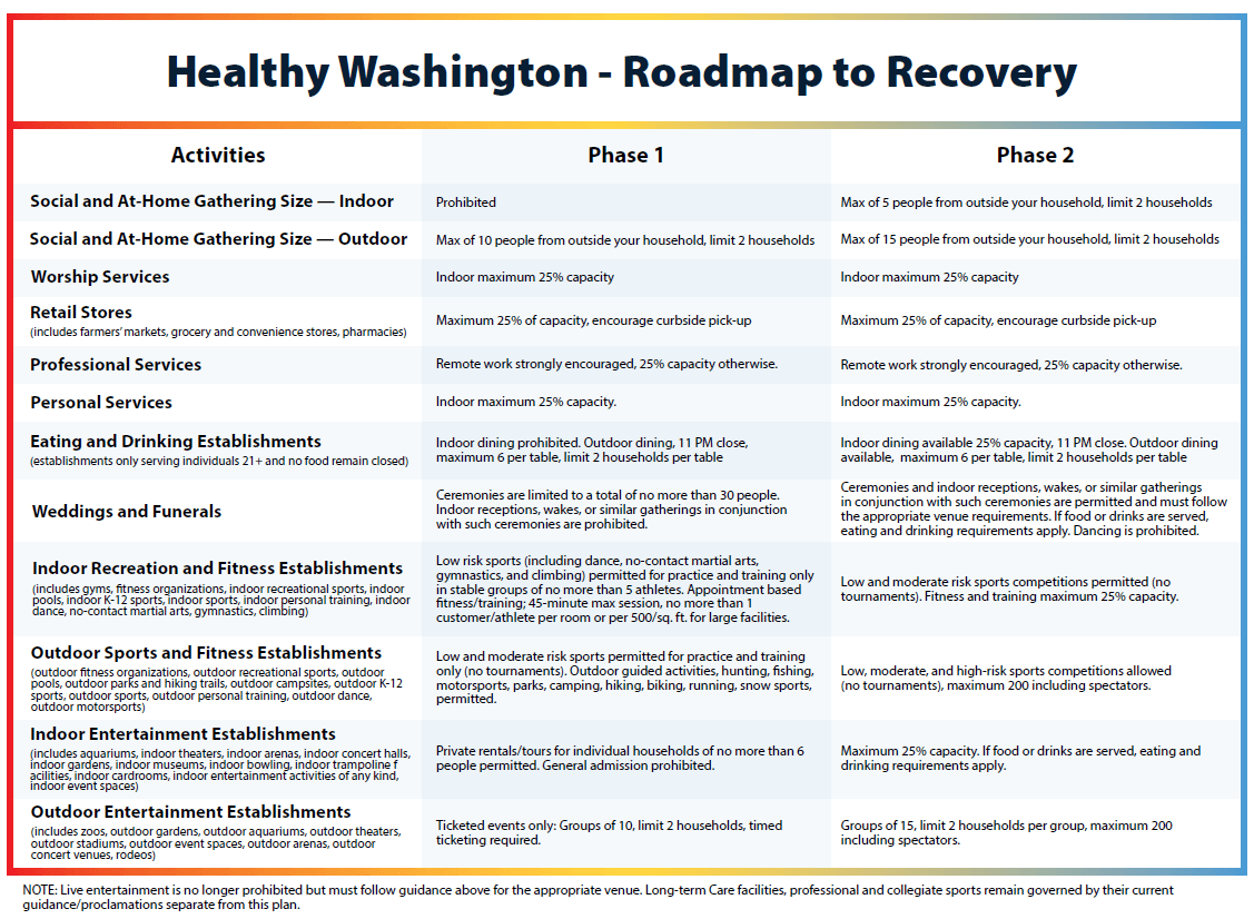 roadmap to recovery - phases