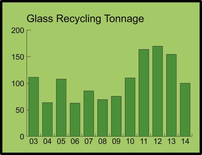 Chart of Annual Glass Recycling