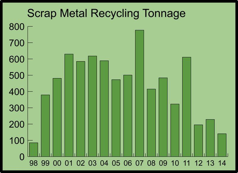 Chart of Annual Scrap Metal Recycling
