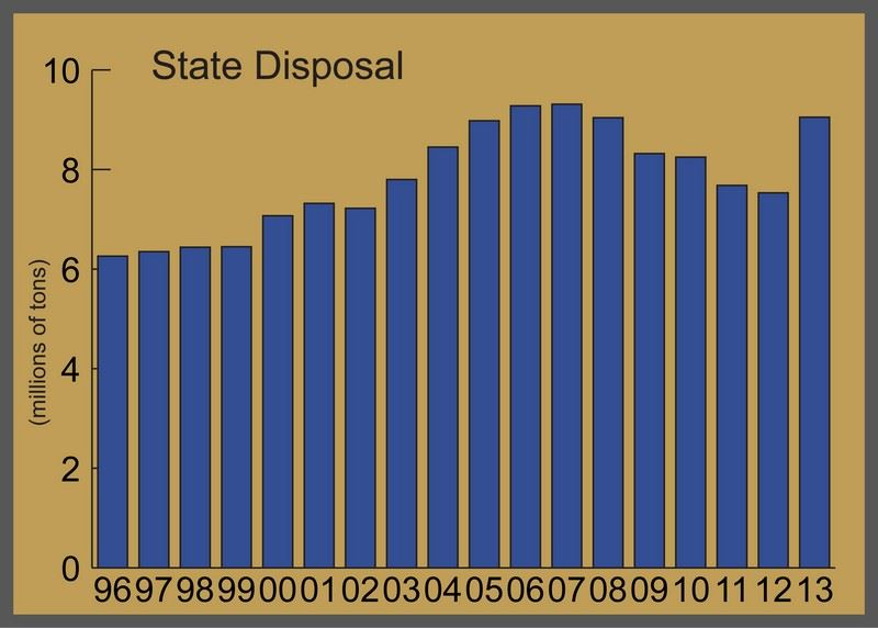 Chart of Annual State Disposal